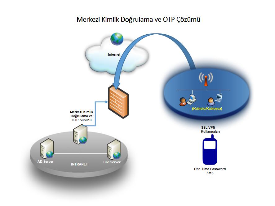 Merkezi Kimlik Doğrulama ve OTP Çözümü